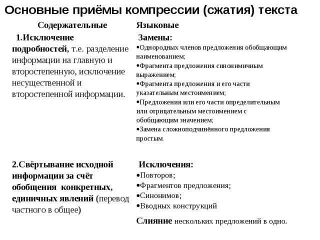 Основные приёмы компрессии (сжатия) текста Содержательные Языковые 1.Исключе...
