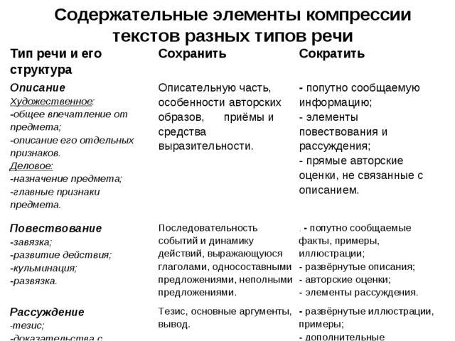 Содержательные элементы компрессии текстов разных типов речи Тип речи и его с...