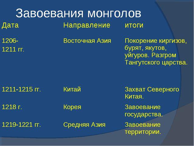 Завоевания монголов ДатаНаправлениеитоги 1206- 1211 гг.Восточная АзияПоко...