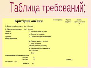 Критерии оценкиСамооценкаОценка педагогаОценка одноклассников 1. Достигну