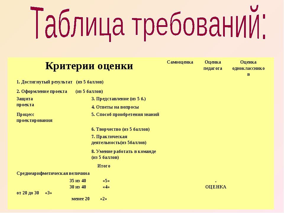 Критерии оценкиСамооценкаОценка педагогаОценка одноклассников 1. Достигну...