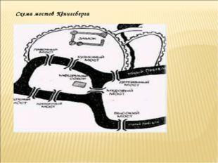 Схема мостов Кёнигсберга