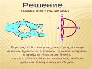 Составим схему к решению задачи Из рисунка видно, что у полученной фигуры че