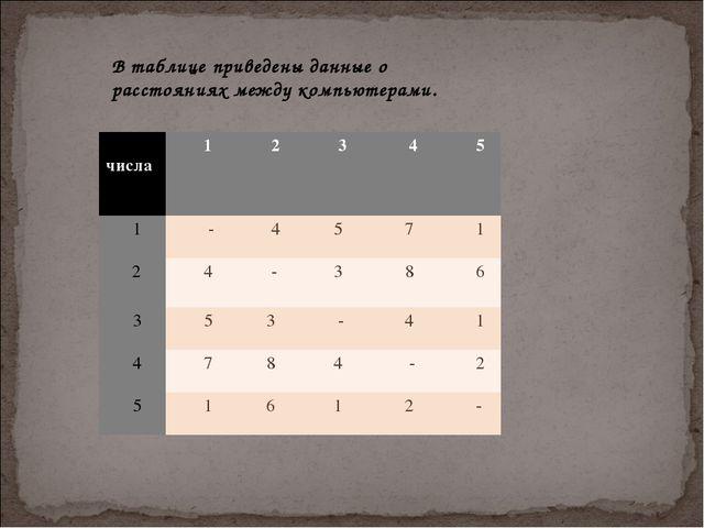 В таблице приведены данные о расстояниях между компьютерами. числа 1 2 3...