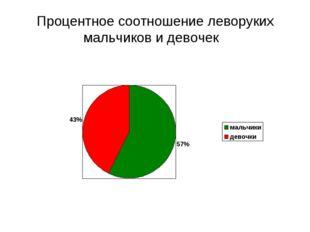 Процентное соотношение леворуких мальчиков и девочек