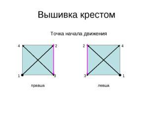 Вышивка крестом Точка начала движения 1 2 3 4 1 2 3 4 правша левша