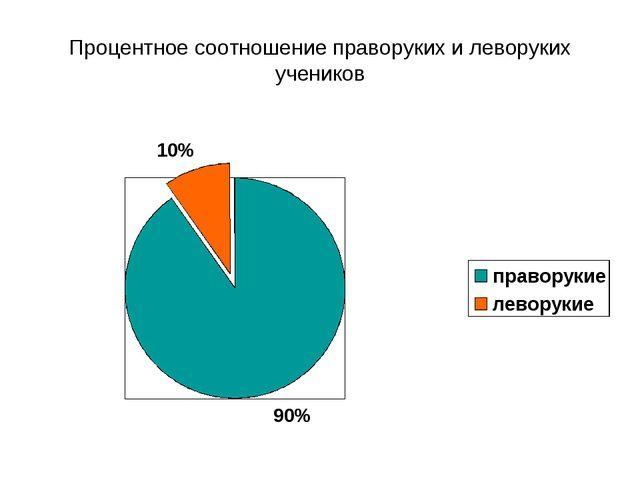 Процентное соотношение праворуких и леворуких учеников