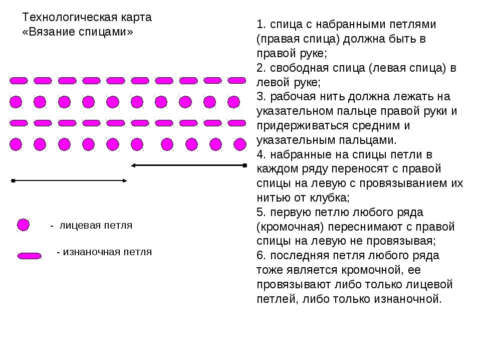 Технологическая карта «Вязание спицами» 1. спица с набранными петлями (правая...