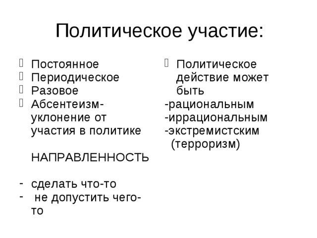 Политическое участие: Постоянное Периодическое Разовое Абсентеизм- уклонение...