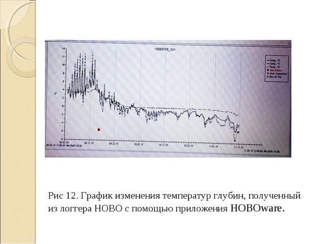 Рис 12. График изменения температур глубин, полученный из логгера НОВО с помо...
