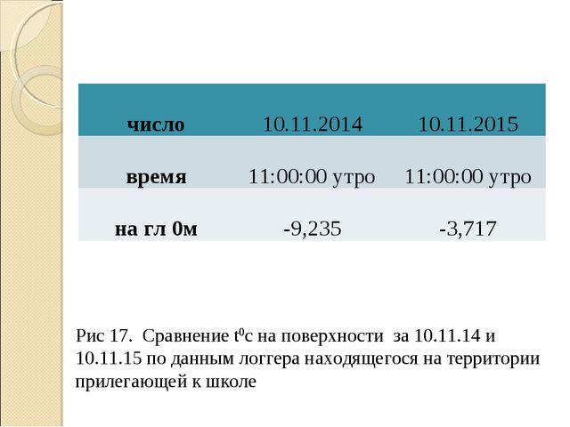 Рис 17. Сравнение t0с на поверхности за 10.11.14 и 10.11.15 по данным логгера...