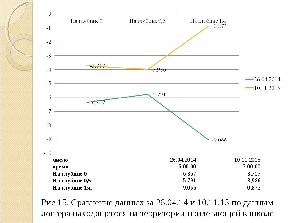 Рис 15. Сравнение данных за 26.04.14 и 10.11.15 по данным логгера находящегос...