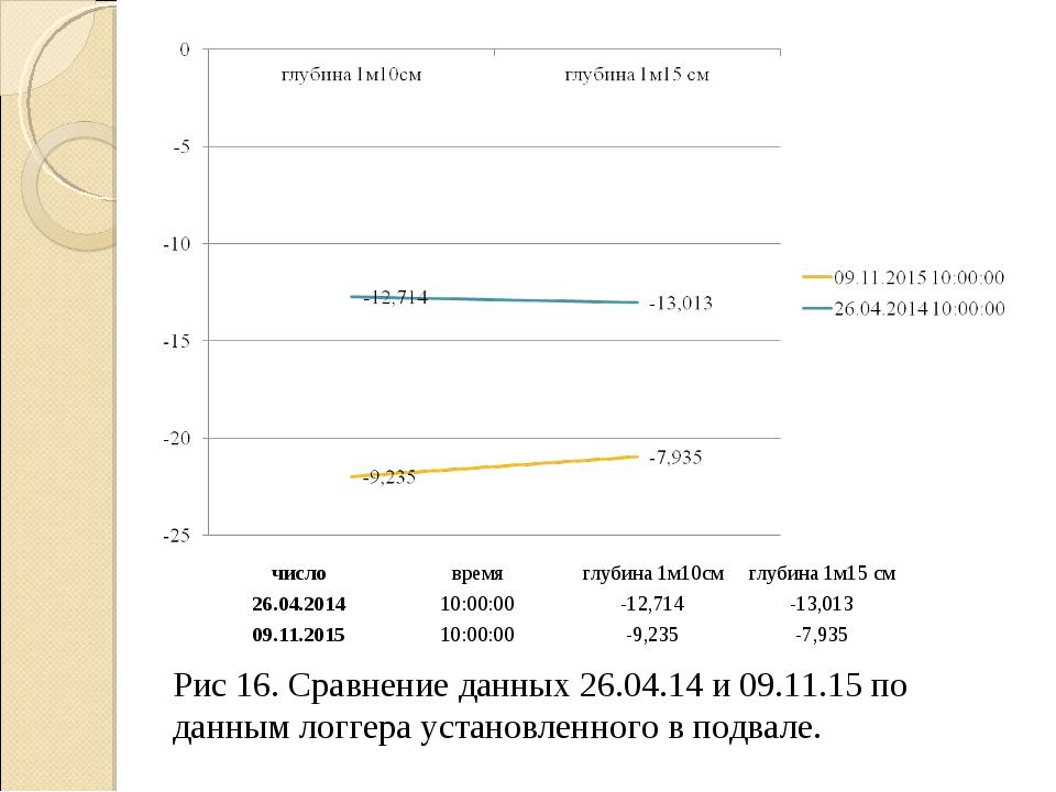 Рис 16. Сравнение данных 26.04.14 и 09.11.15 по данным логгера установленного...