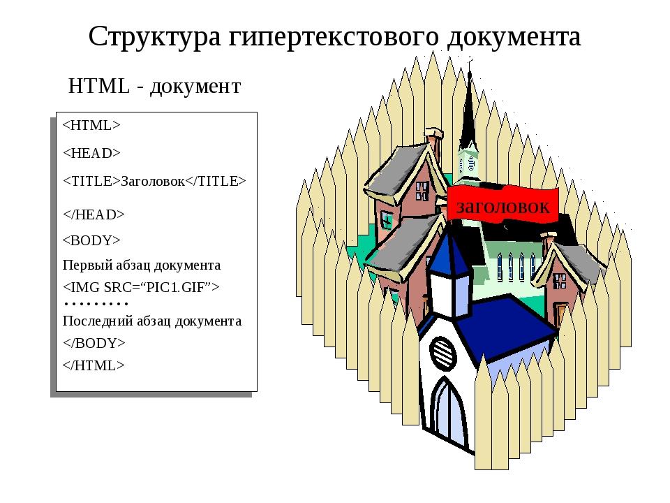 HTML - документ   Структура гипертекстового документа Заголовок Первый абзац...