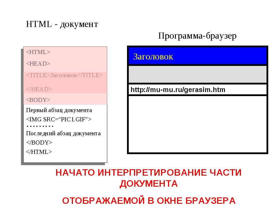 Программа-браузер HTML - документ   Заголовок Первый абзац документа  ……… Пос...