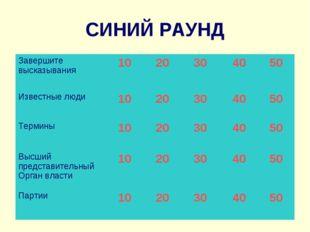 СИНИЙ РАУНД Завершите высказывания 1020304050 Известные люди10203040