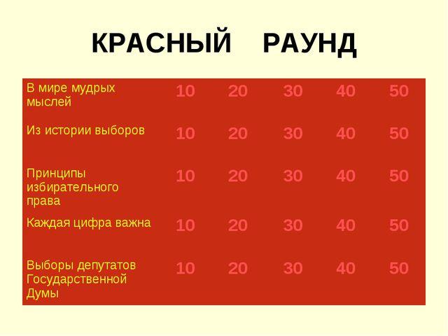 КРАСНЫЙ РАУНД В мире мудрых мыслей1020304050 Из истории выборов102030...