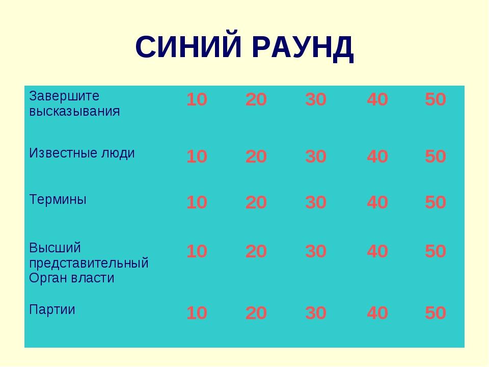 СИНИЙ РАУНД Завершите высказывания 1020304050 Известные люди10203040...