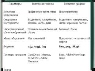 Параметры Векторнаяграфика Растроваяграфика Элементы изображения Графические