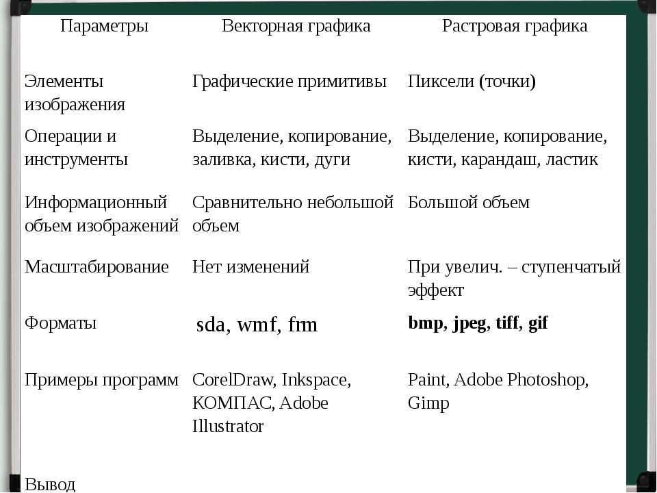 Параметры Векторнаяграфика Растроваяграфика Элементы изображения Графические...