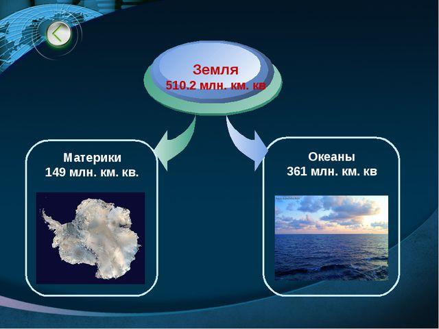 Материки 149 млн. км. кв. Земля 510.2 млн. км. кв Океаны 361 млн. км. кв