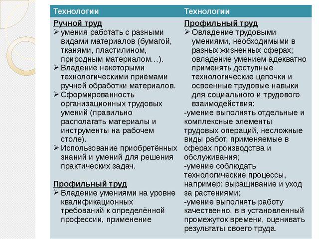 Технологии Технологии Ручной труд уменияработать с разными видами материалов...