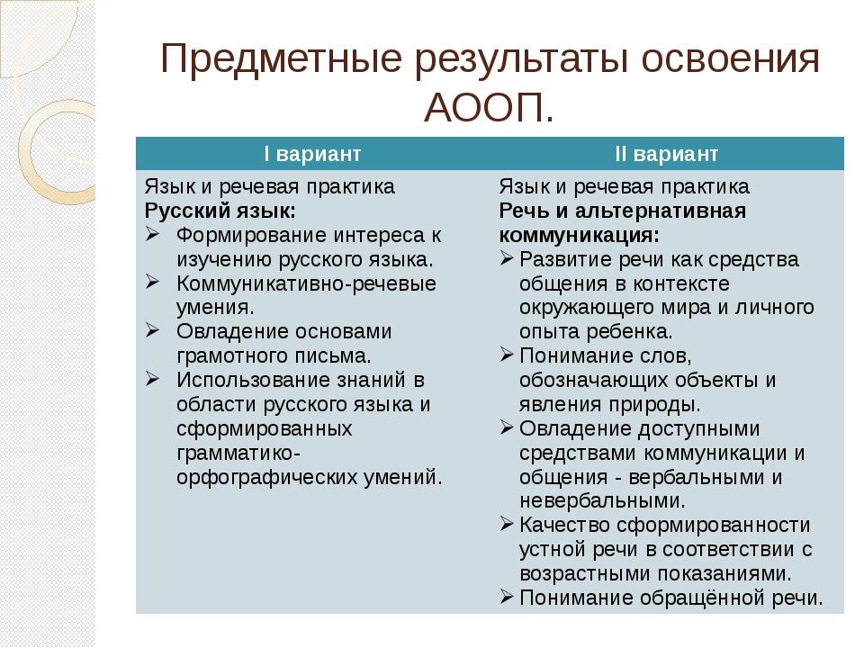 Предметные результаты освоения АООП. Iвариант IIвариант Языки речевая практик...