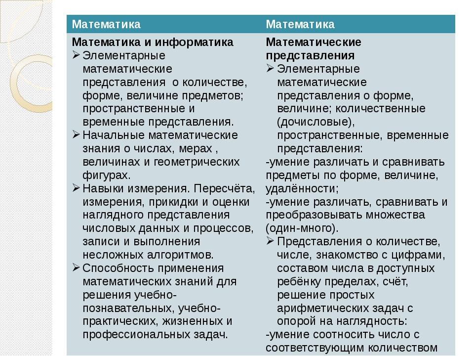 Математика Математика Математика и информатика Элементарныематематические пре...