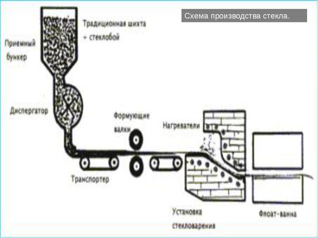 Схема производства стекла.