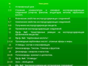 № Тема урока 1Установочный урок 2,3Строение, номенклатура и изомерия кисло