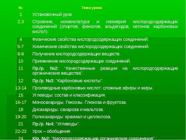 № Тема урока 1Установочный урок 2,3Строение, номенклатура и изомерия кисло...