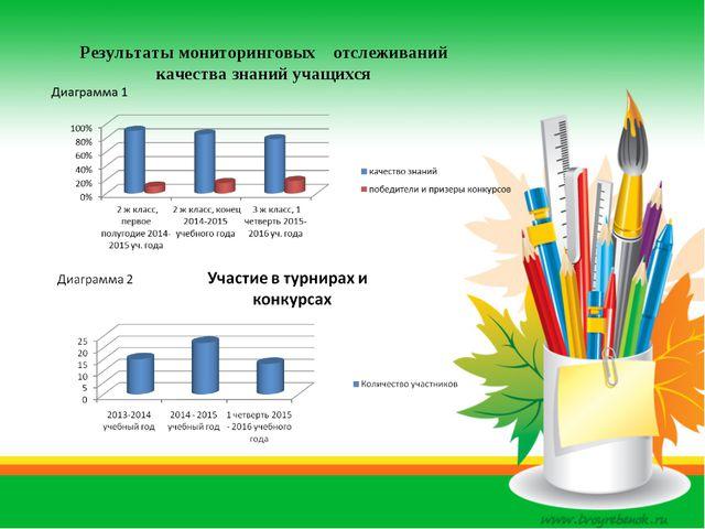 Результаты мониторинговых отслеживаний качества знаний учащихся