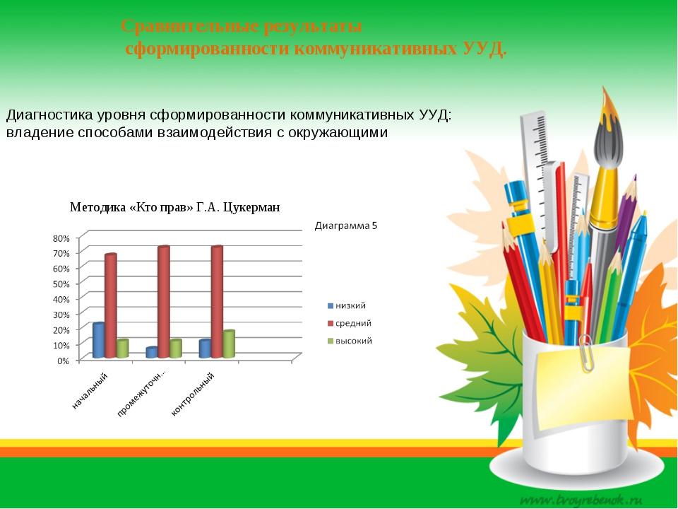 Сравнительные результаты сформированности коммуникативных УУД. Методика «Кто...