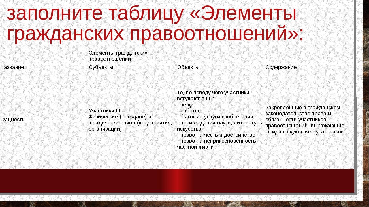 заполните таблицу «Элементы гражданских правоотношений»: Элементы гражданских...