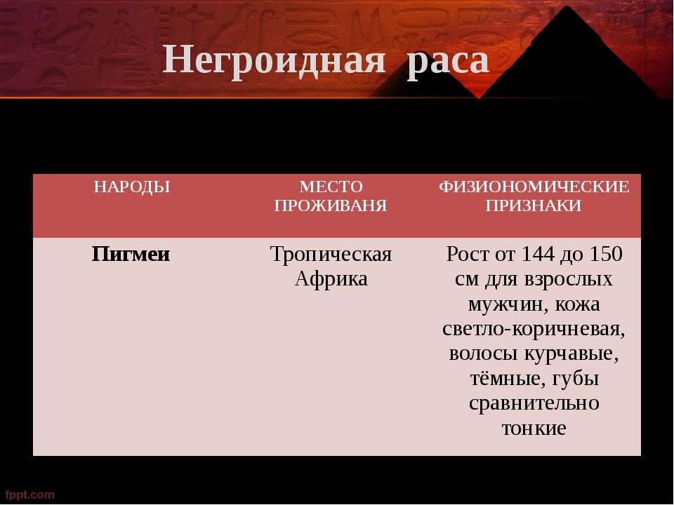 Негроидная раса НАРОДЫ МЕСТО ПРОЖИВАНЯ ФИЗИОНОМИЧЕСКИЕ ПРИЗНАКИ Пигмеи Тропич...