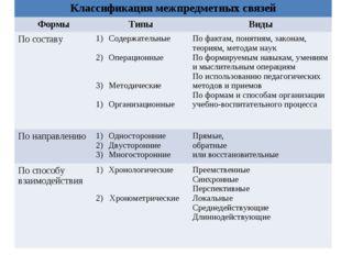 Классификация межпредметных связей ФормыТипыВиды По составуСодержательные