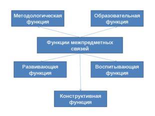 Функции межпредметных связей Методологическая функция Образовательная функция