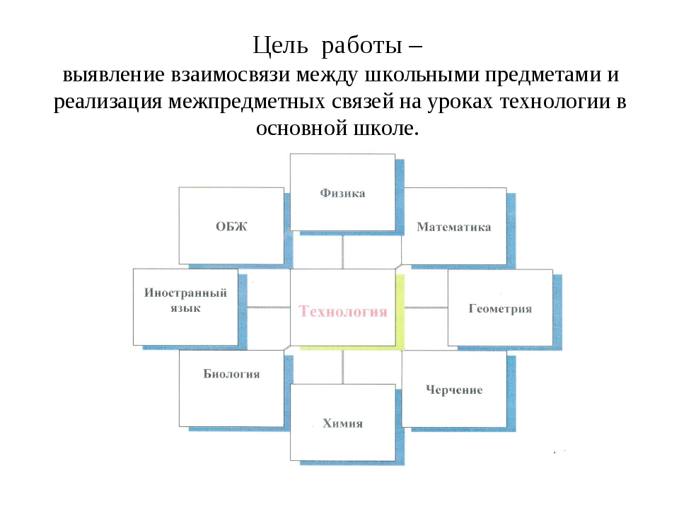 Цель работы – выявление взаимосвязи между школьными предметами и реализация м...