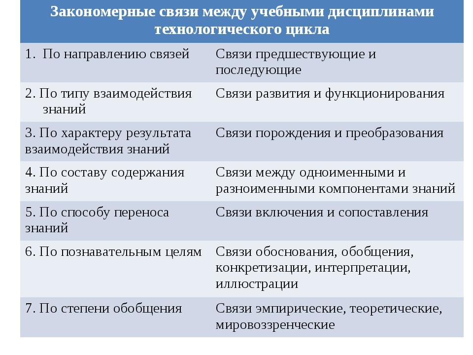Закономерные связи между учебными дисциплинами технологического цикла По нап...