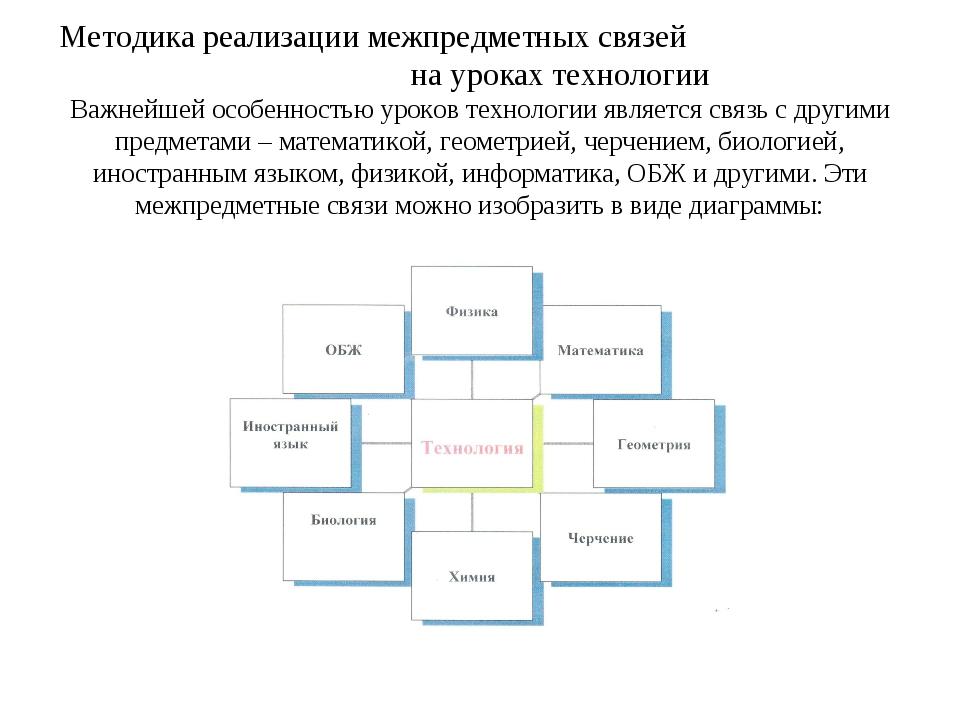 Методика реализации межпредметных связей на уроках технологии Важнейшей особе...