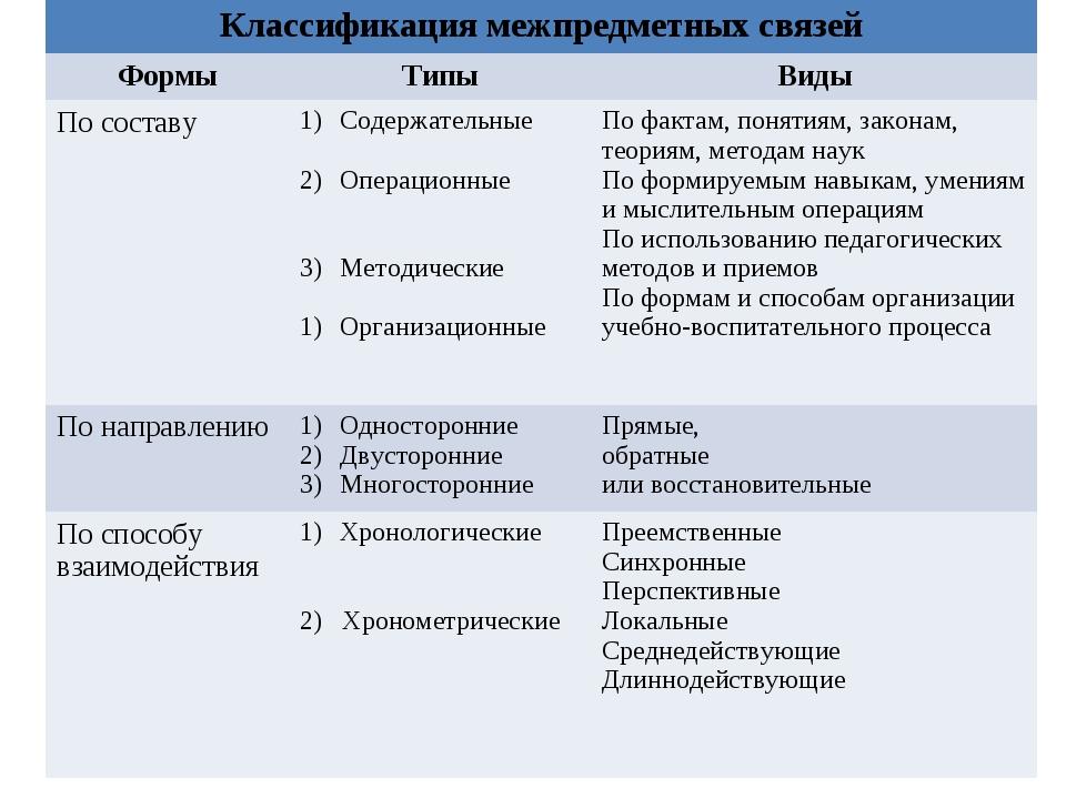 Классификация межпредметных связей ФормыТипыВиды По составуСодержательные...