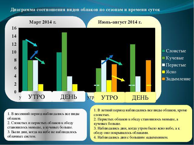 Март 2014 г. Июль-август 2014 г. Диаграмма соотношения видов облаков по сезо...