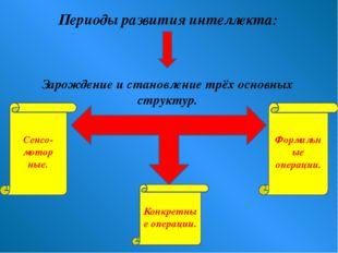 Периоды развития интеллекта: Зарождение и становление трёх основных структур.