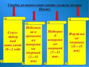 Стадии развития интеллекта согласно теории Пиаже: Подпериод конкретных операц