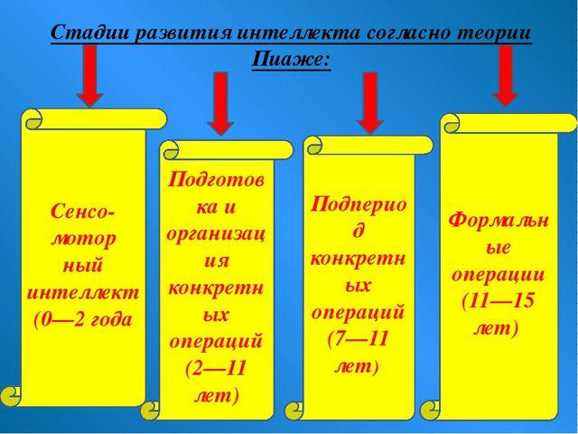 Стадии развития интеллекта согласно теории Пиаже: Подпериод конкретных операц...