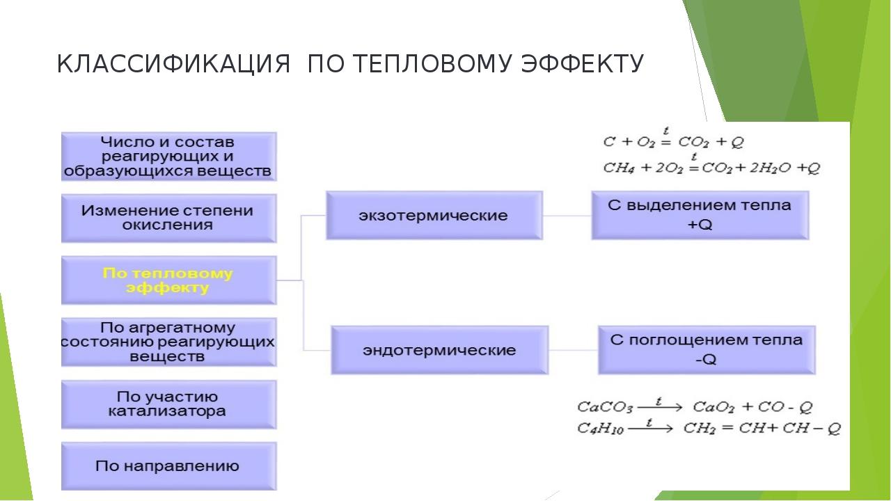 КЛАССИФИКАЦИЯ ПО ТЕПЛОВОМУ ЭФФЕКТУ