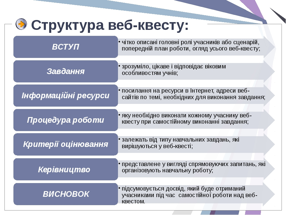 Структура веб-квесту: