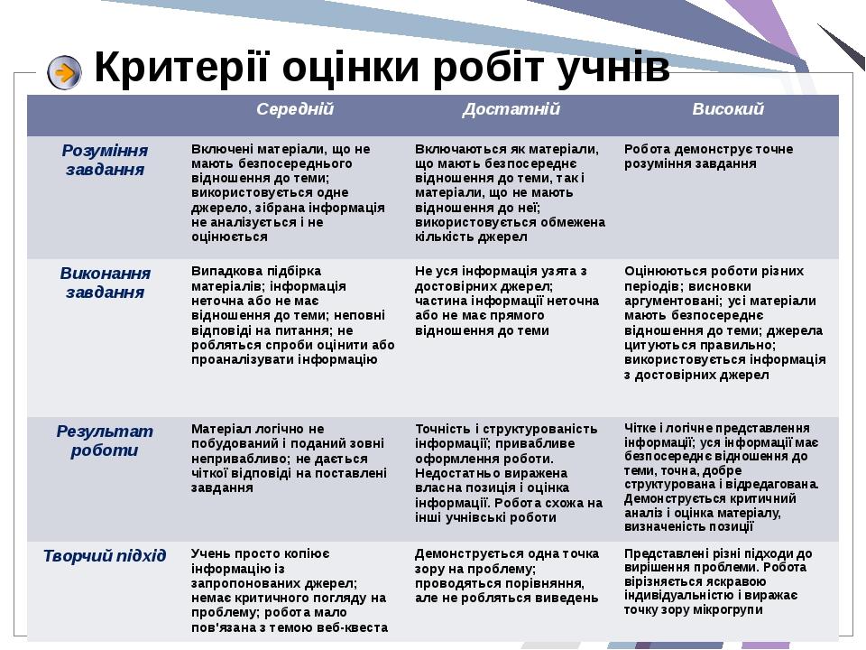 Критерії оцінки робіт учнів Середній Достатній Високий Розуміння завдання Вкл...
