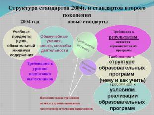 Структура стандартов 2004г. и стандартов второго поколения 2004 годновые