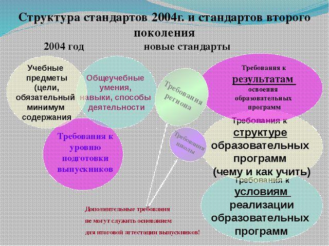 Структура стандартов 2004г. и стандартов второго поколения 2004 годновые...